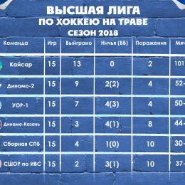 Высшая Лига Таблица