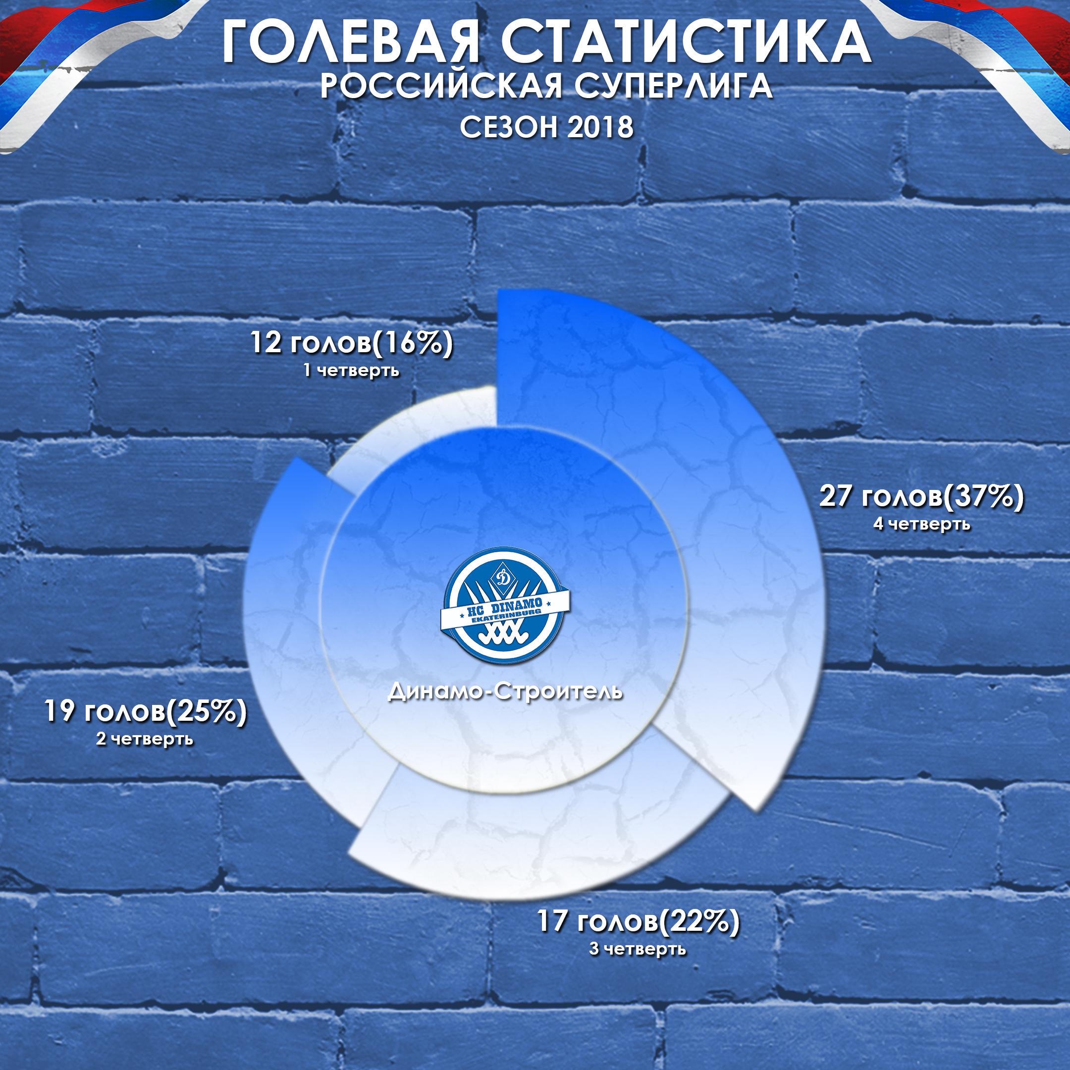 Диаграма Динамооо строитель