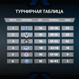 Таблица готово
